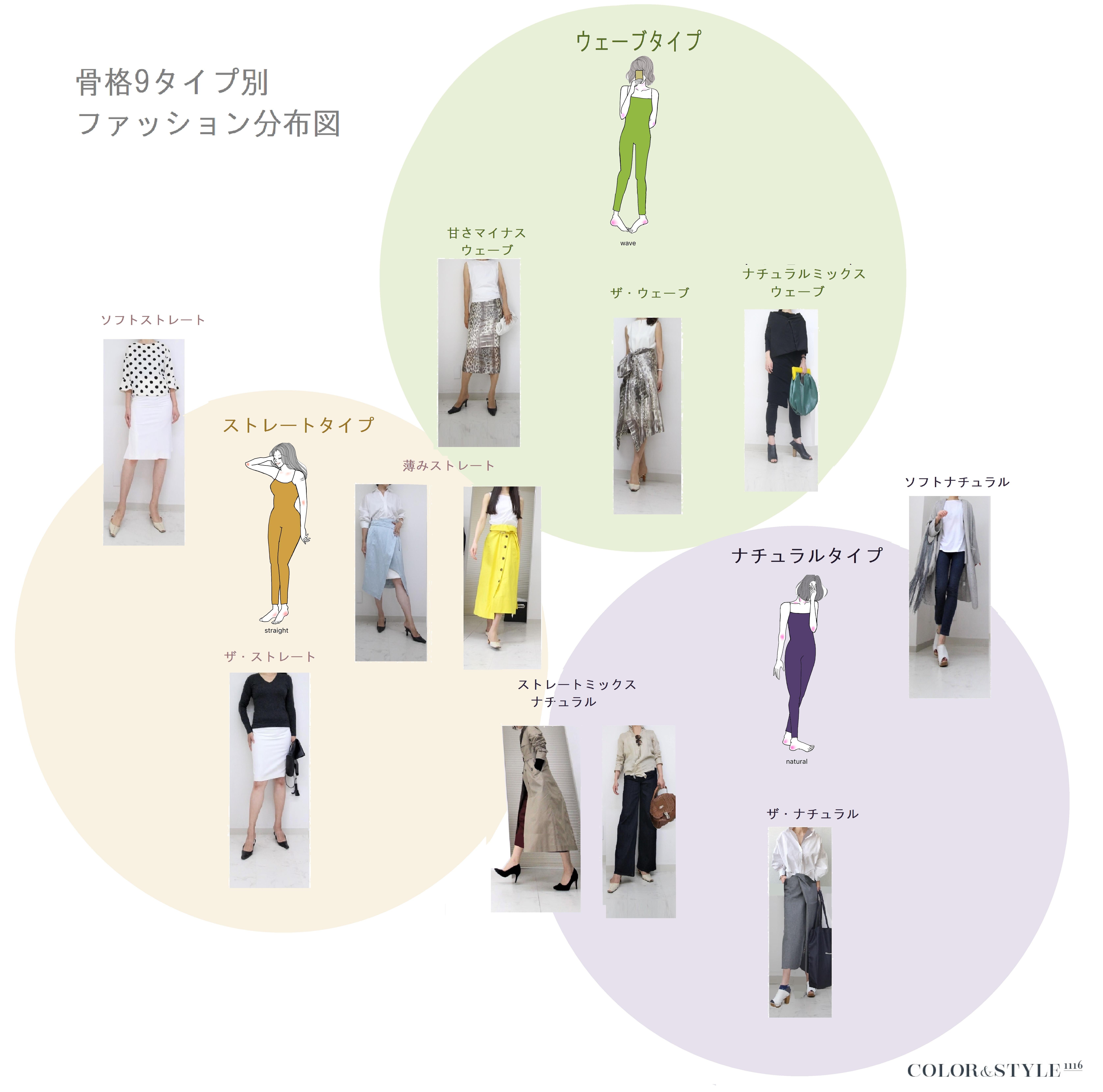 0000001 タイプ別ファッションイメージ図 jpeg